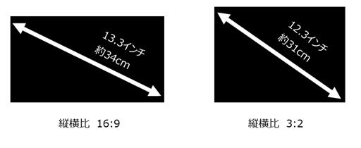 ディスプレイのアスペクト比