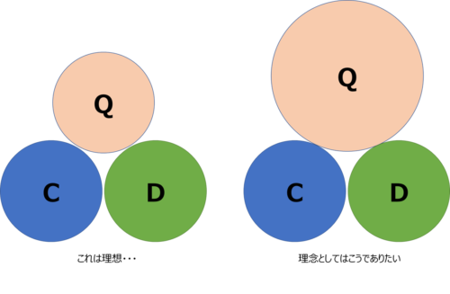 QCDのバランス