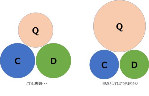 QCDバランス