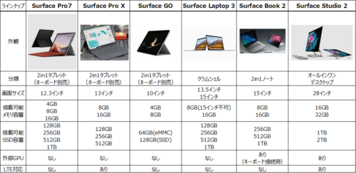 Surfaceシリーズ一覧表