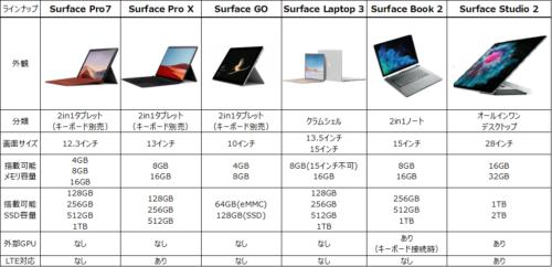 2020年Surfaceシリーズ一覧表