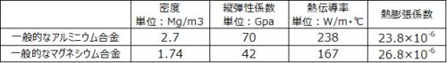 アルミとマグネシウムの物性表