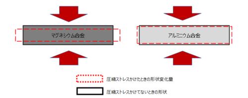 アルミとマグネシウムの圧縮荷重に対するひずみ量イメージ
