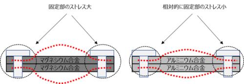 金属の熱膨張の寸法変化イメージ