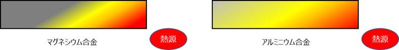 アルミとマグネシウムの熱拡散性イメージ