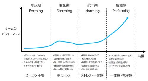 タックマンモデルイメージ図