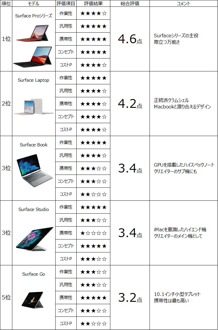 Surfaceシリーズ評価ランキング