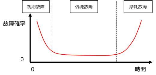 工業製品の故障率(バスタブ曲線)