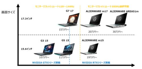 DELLゲーミングノートPCのラインナップ2020年