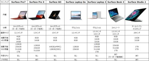 2021年Surfaceシリーズ一覧表