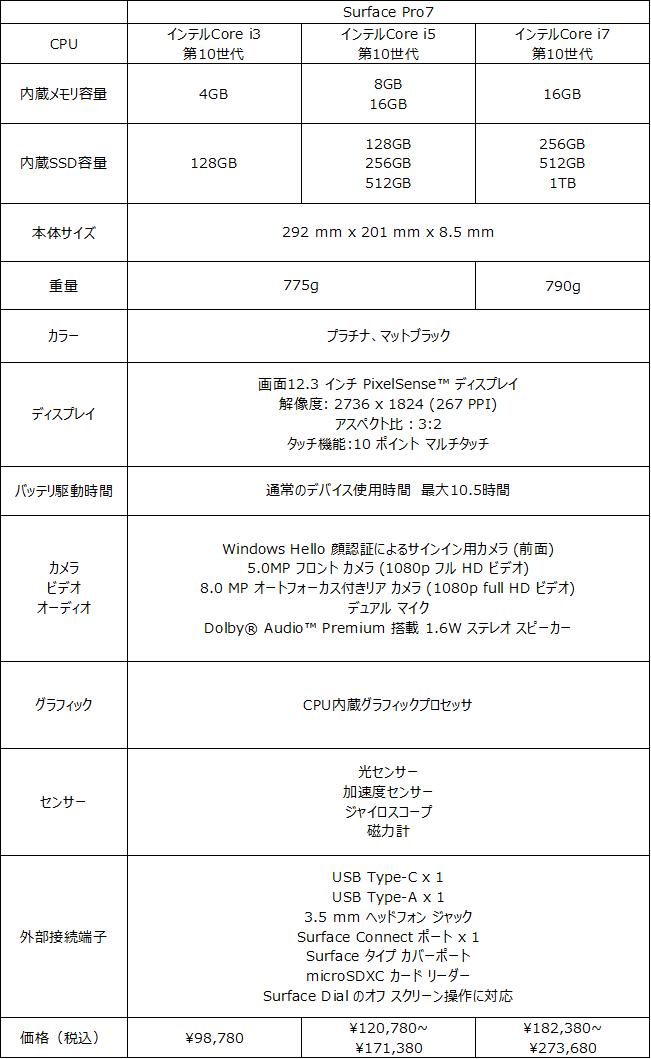 Surface Pro7スペック表
