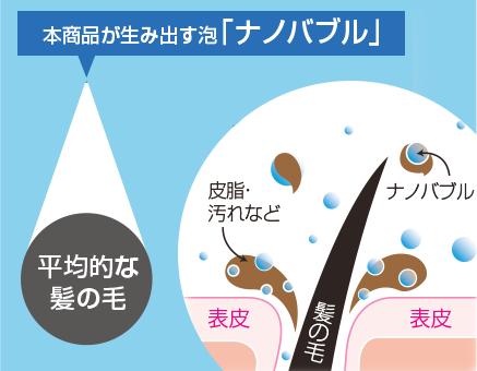 ナノバブルの洗浄効果