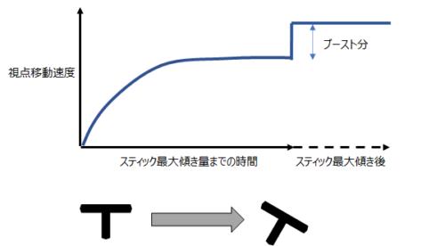 回転ブーストのイメージ図