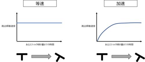視点入力曲線グラフ