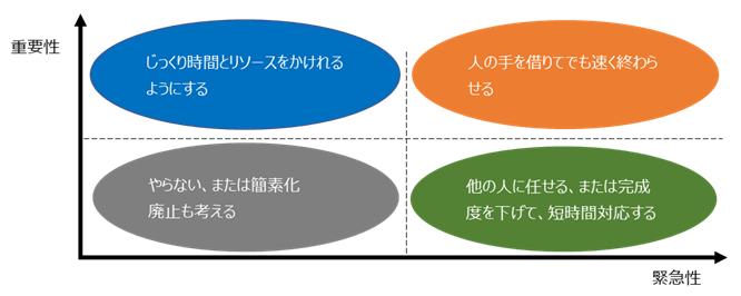 重要度と緊急度で仕事の優先順位を4つに分ける