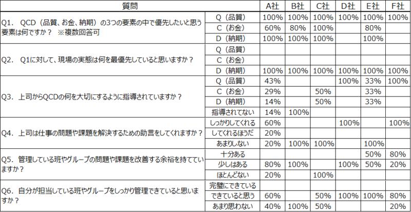 製造業6社の現場リーダー24名の意識調査アンケート集計結果